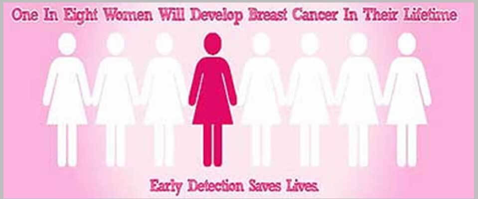 Breast Cancer causes, types, symptoms